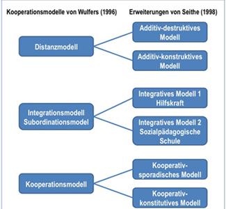 Abbildung 1: Darstellung der Kooperationsmodelle von Schulsozialarbeit