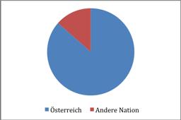 Abbildung 3: Nationalität Gesamtbevölkerung (vgl. BH Bruck-Mürzzuschlag 2013)