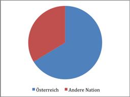 Abbildung 4: Nationalität BMS-BezieherInnen (vgl. BH Bruck-Mürzzuschlag 2013)