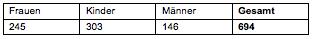 Tabelle 1: BMS-BezieherInnen Kapfenberg nach Geschlecht (Jänner 2012) (vgl. BH Bruck-Mürzzuschlag 2013)
