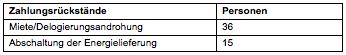 Tabelle 4: Zahlungsrückstände von BMS-BezieherInnen (vgl. BH Bruck-Mürzzuschlag 2013)