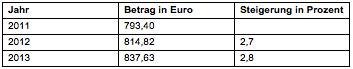 Tabelle 5: Ausgangswert der Mindeststandards (vgl. Anderer 2010, Anderer 2012, Pensionsversicherungsanstalt 2013)