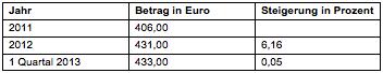 Tabelle 6: Wohnungsaufwand für Mietwohnungen (vgl. Statistik Austria 2013b)
