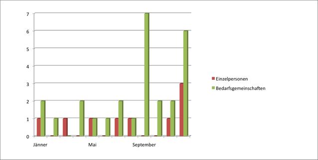 Abbildung 5: Ausgabe von Lebensmittelgutscheinen als einmalige Soforthilfe (vgl. BH Bruck-Mürzzuschlag 2013)
