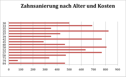 Abbildung 6: Zahnsanierung nach Alter und Kosten (vgl. BH Bruck-Mürzzuschlag 2013)