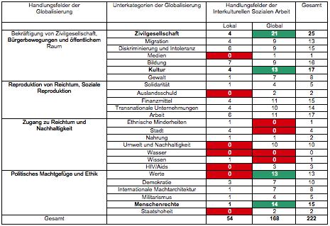 Tabelle 1: Literaturbeiträge zu Globalisierung und Sozialer Arbeit