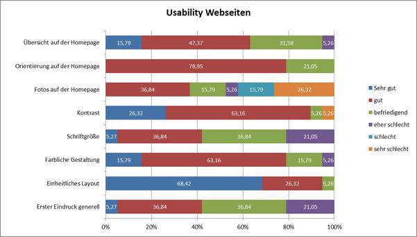 Abbildung 1: Usability Webseiten