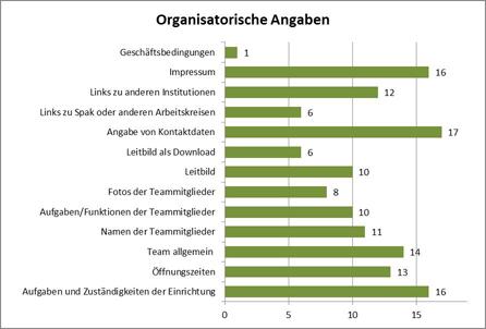 Abbildung 3: Organisatorische Angaben