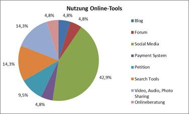 Abbildung 5: Nutzung Online-Tools