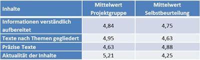 Tabelle 2: Vergleich Bewertung Inhalte