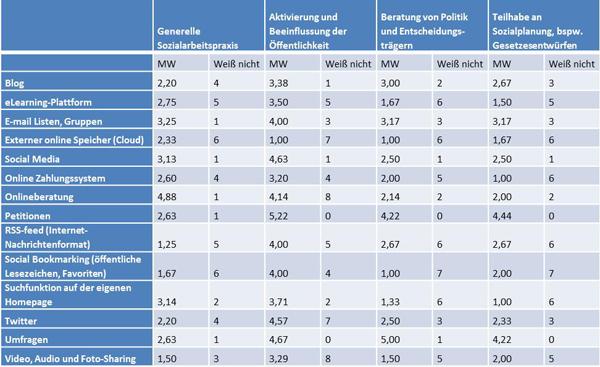Tabelle 3: Nutzungsmöglichkeiten von Neuen Medien