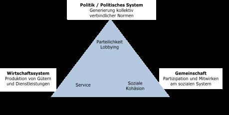Abbildung 1: Zielsetzungen sozialwirtschaftlicher Organisationen (Eigene Darstellung in Anlehnung an Meyer 2008)