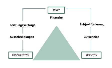 Abbildung 2: Quasi Markt (Eigene Darstellung)