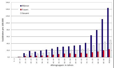 Abbildung 1: Suizidraten nach Altersgruppen in Österreich (5-Jahres-Schnitt 2006-2010) (Kapusta 2012: 10)