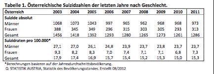 Tabelle 1: Österreichische Suizidzahlen der letzten Jahre nach Geschlecht (Statistik Austria 2012 zit. in Kapusta 2012: 4)