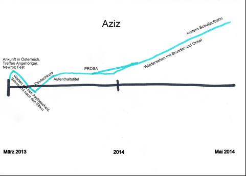 Biografielinie Aziz