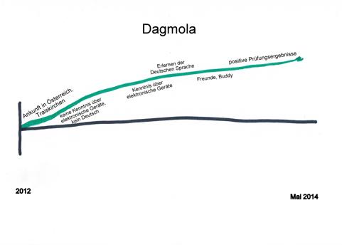 Biografielinie Dagmola