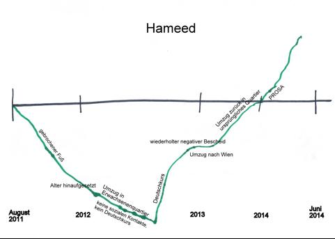 Biografielinie Hameed