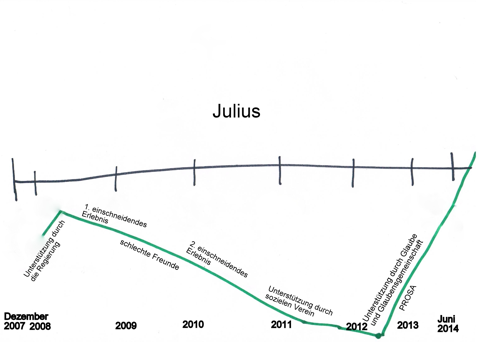 Biografielinie Julius
