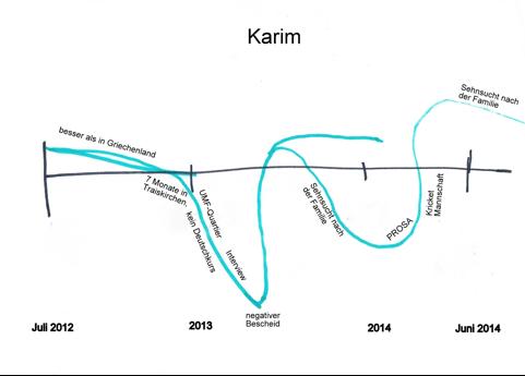 Biografielinie Karim