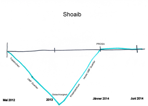 Biografielinie Shoaib